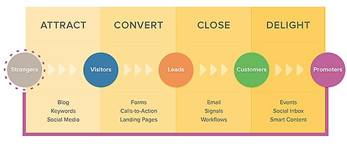 HubSpot graphic-conversions